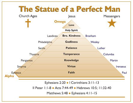 The Great Pyramid, God's second Bible and the pattern for the Last Adam and His Wife, the true Church