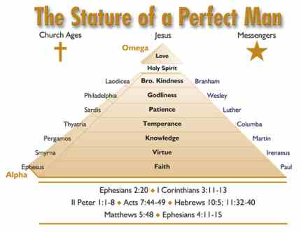 the Body of Christ, Stature of a Perfect Man