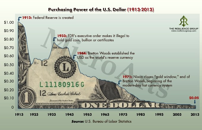 Purchasing power of US$ from introduction of Rothschild's Federal Reserve in 1913 to 2013